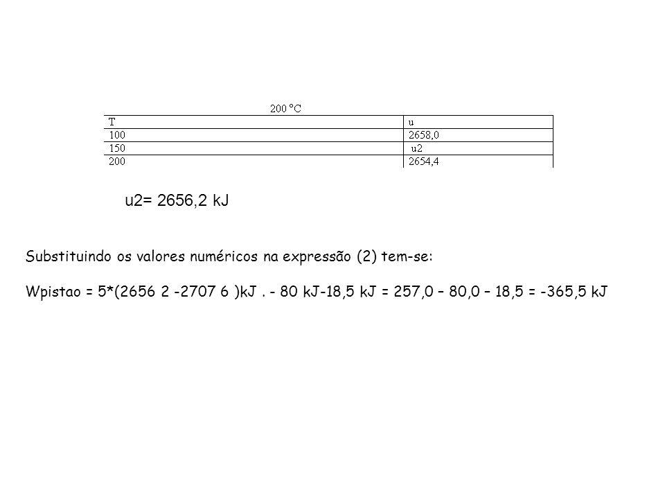 u2= 2656,2 kJ Substituindo os valores numéricos na expressão (2) tem-se: