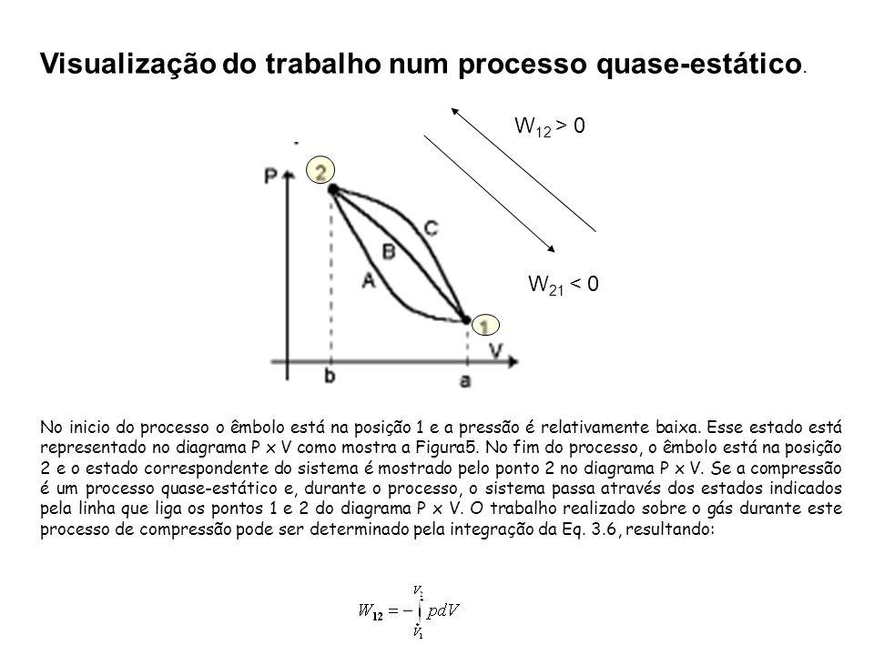 Visualização do trabalho num processo quase-estático.