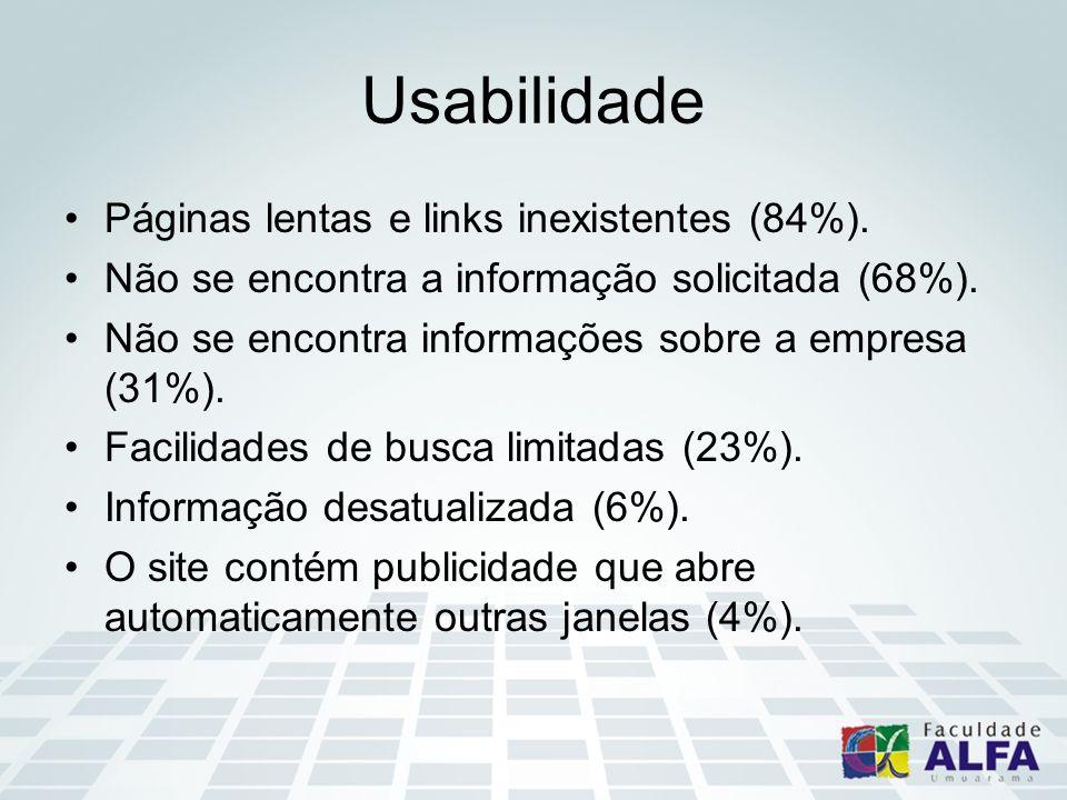 Usabilidade Páginas lentas e links inexistentes (84%).