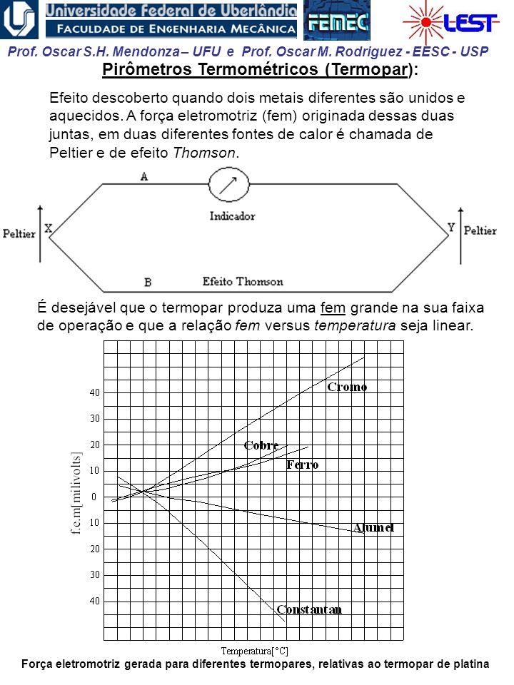 Pirômetros Termométricos (Termopar):