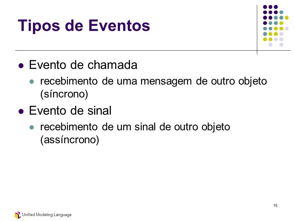 Tipos de Eventos Evento de chamada Evento de sinal