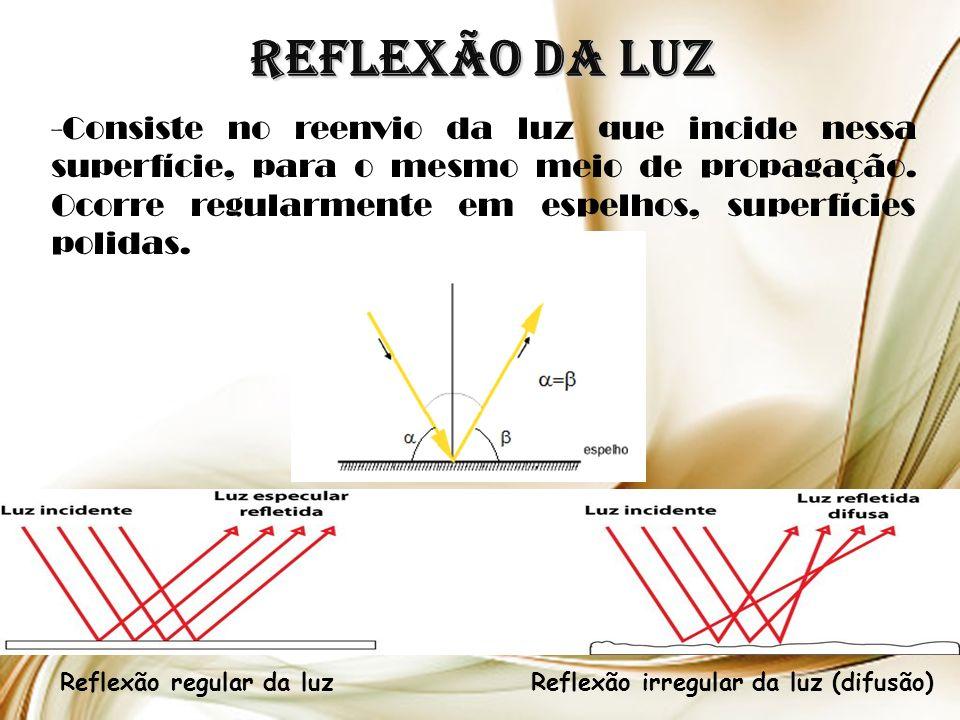 Reflexão regular da luz Reflexão irregular da luz (difusão)