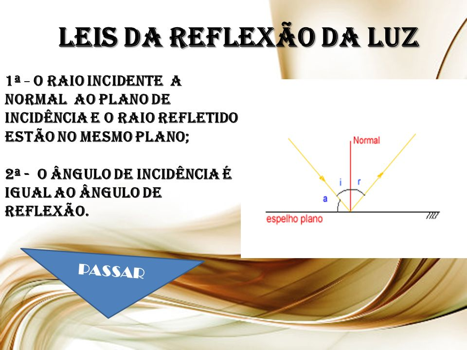 LEIS DA REFLEXÃO DA LUZ 1ª - O raio incidente a normal ao plano de incidência e o raio refletido estão no mesmo plano;
