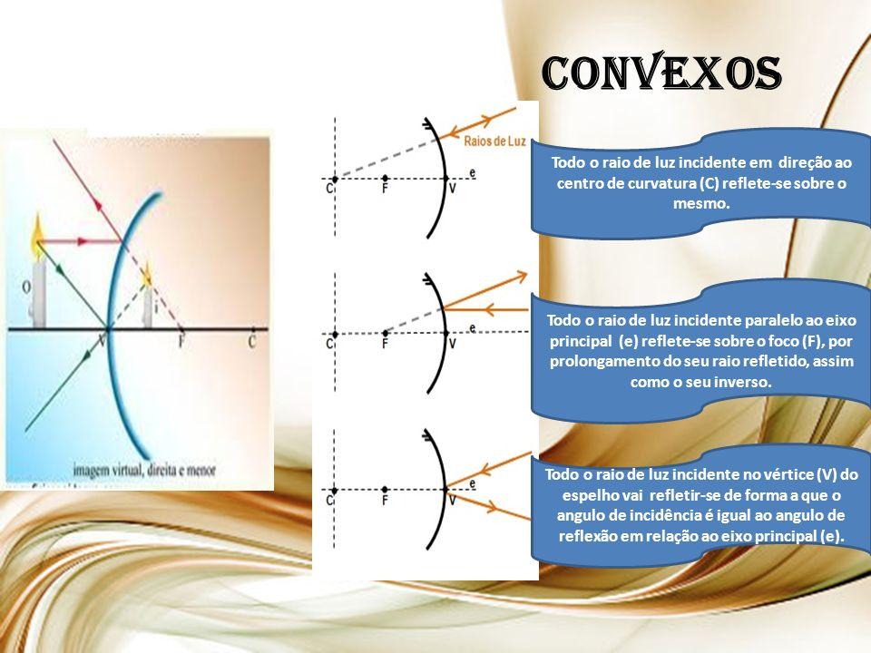 CONVEXOS Todo o raio de luz incidente em direção ao centro de curvatura (C) reflete-se sobre o mesmo.