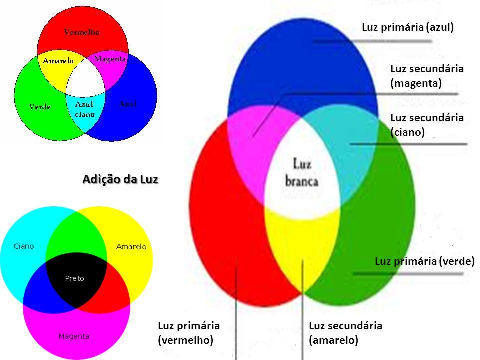 Adição da Luz Luz primária (azul) Luz secundária (magenta)