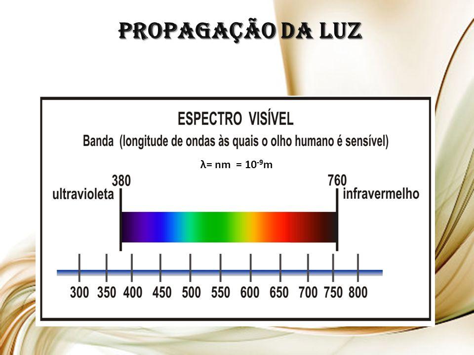 Propagação da LUZ λ= nm = 10-9m