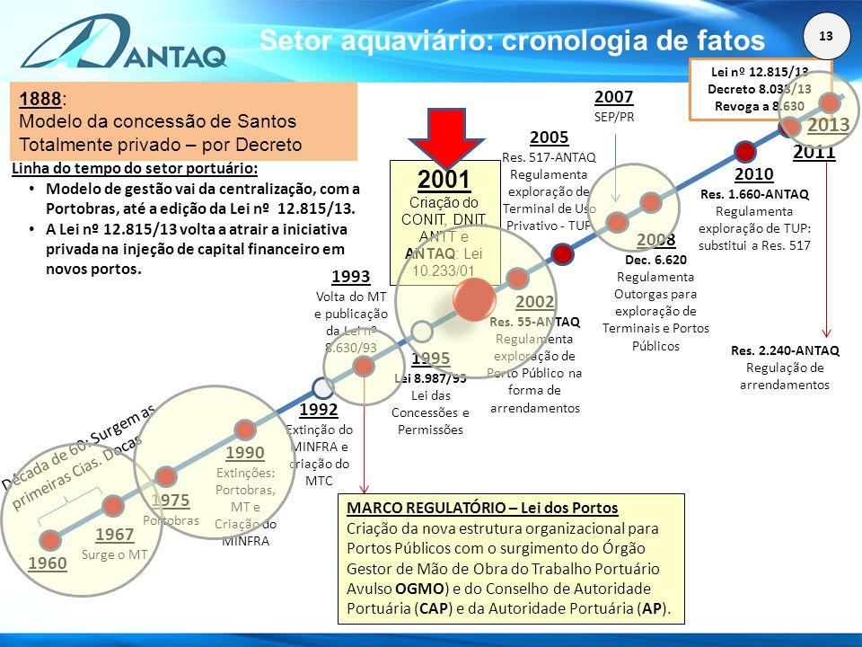 Setor aquaviário: cronologia de fatos