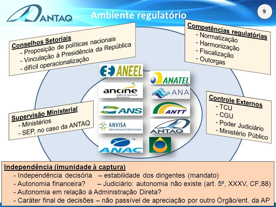 Ambiente regulatório Competências regulatórias - Normatização