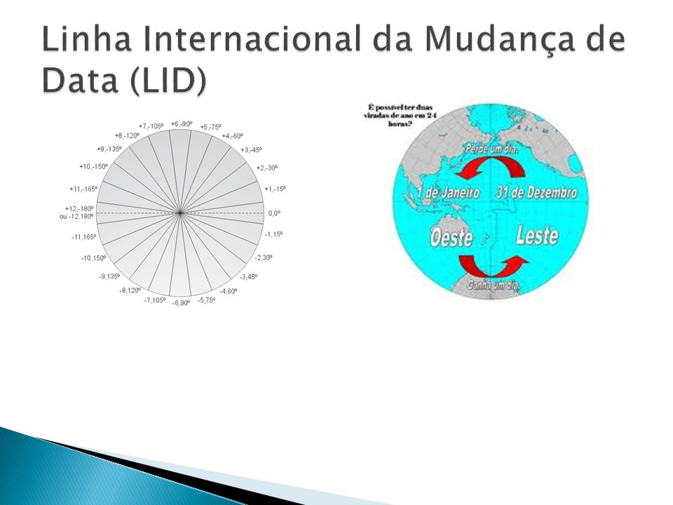 Linha Internacional da Mudança de Data (LID)
