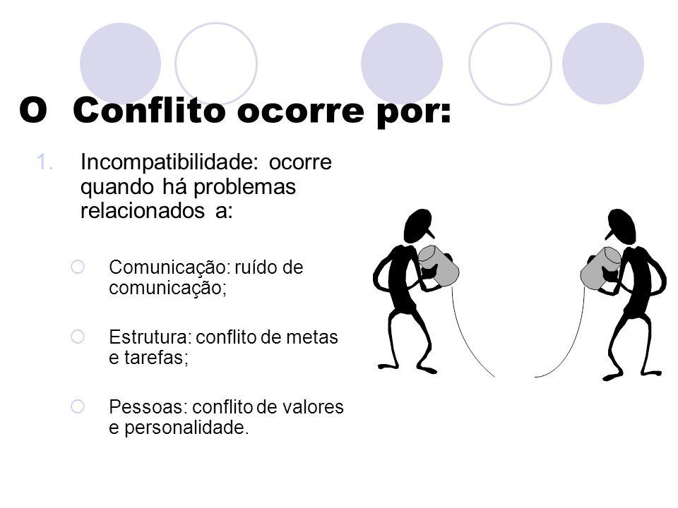 O Conflito ocorre por: Incompatibilidade: ocorre quando há problemas relacionados a: Comunicação: ruído de comunicação;