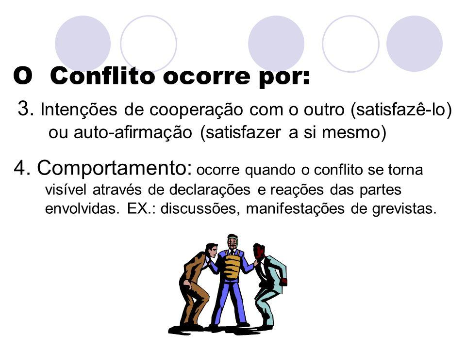 O Conflito ocorre por: 3. Intenções de cooperação com o outro (satisfazê-lo) ou auto-afirmação (satisfazer a si mesmo)