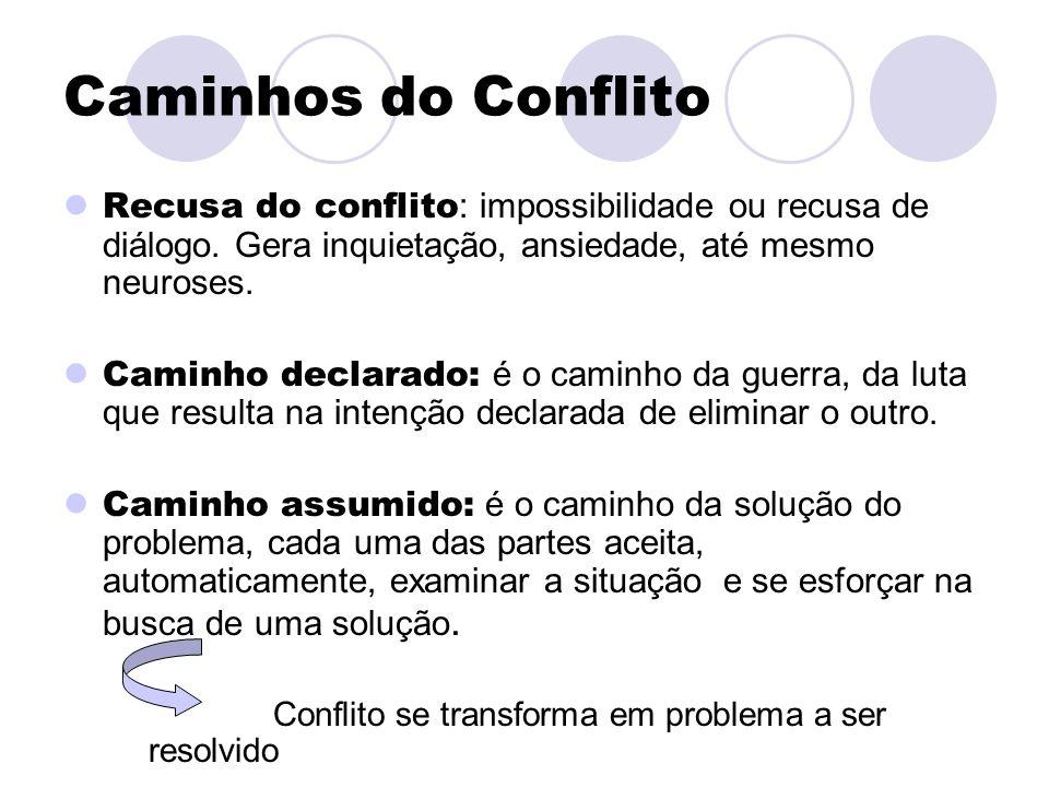Caminhos do Conflito Recusa do conflito: impossibilidade ou recusa de diálogo. Gera inquietação, ansiedade, até mesmo neuroses.