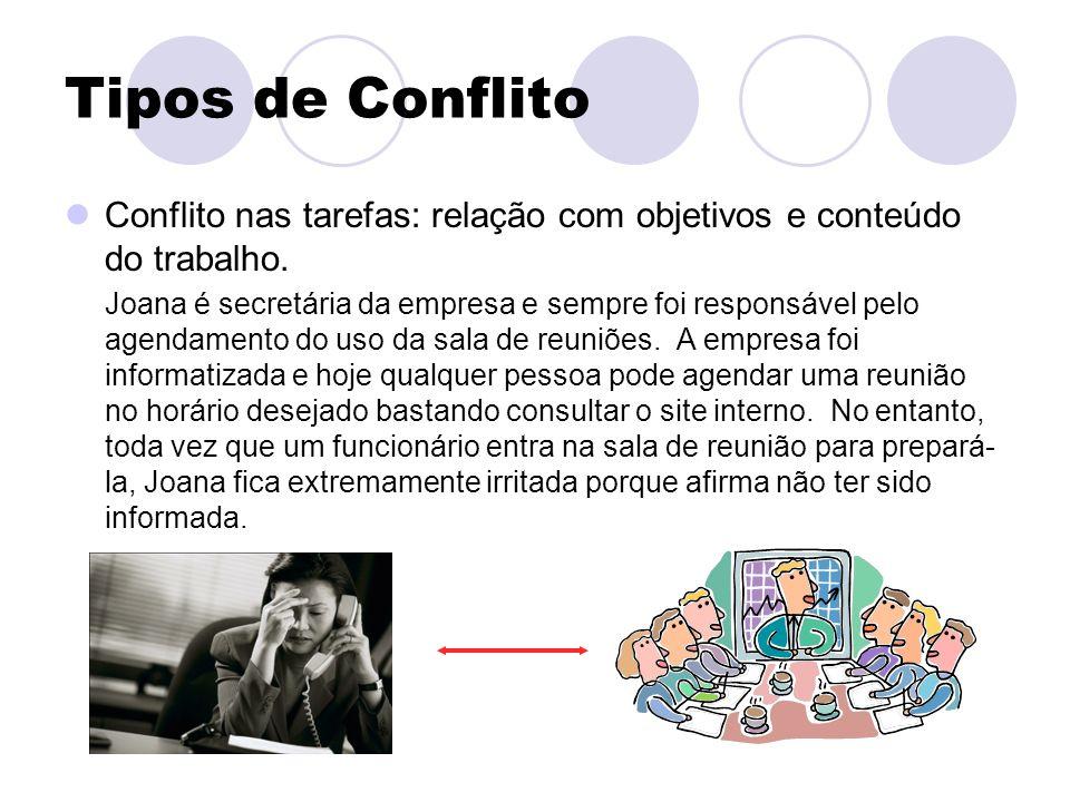 Tipos de Conflito Conflito nas tarefas: relação com objetivos e conteúdo do trabalho.