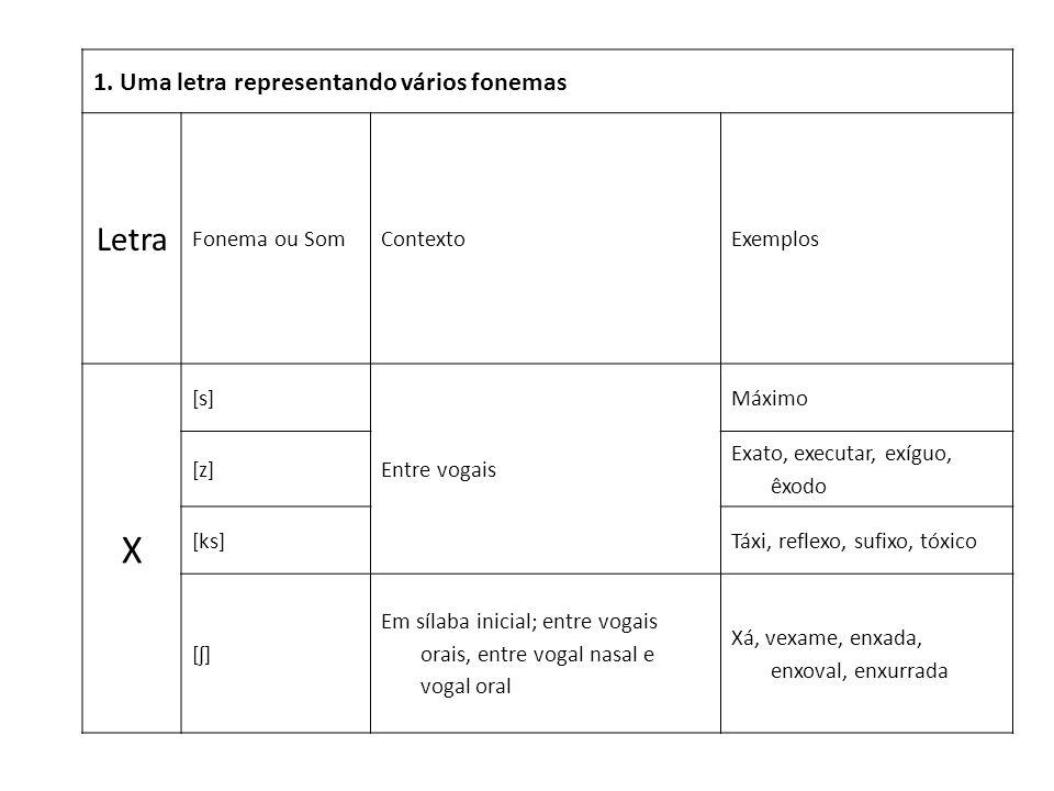 X Letra 1. Uma letra representando vários fonemas Fonema ou Som