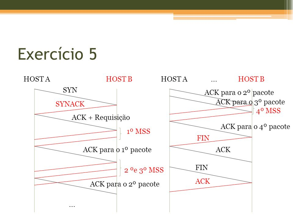 Exercício 5 HOST A HOST B HOST A ... HOST B SYN ACK para o 2º pacote
