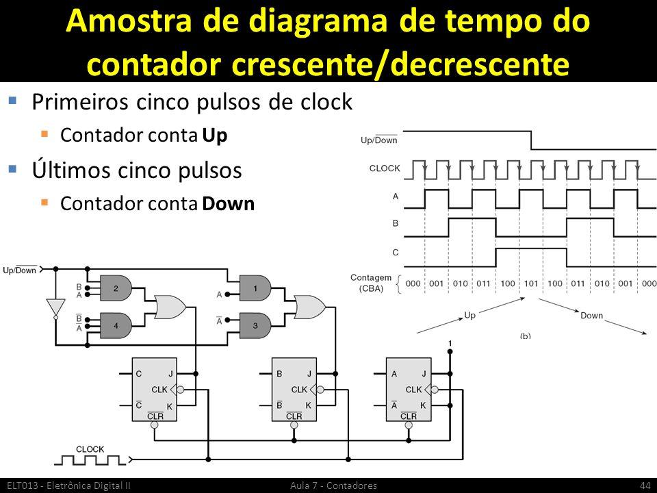 Amostra de diagrama de tempo do contador crescente/decrescente