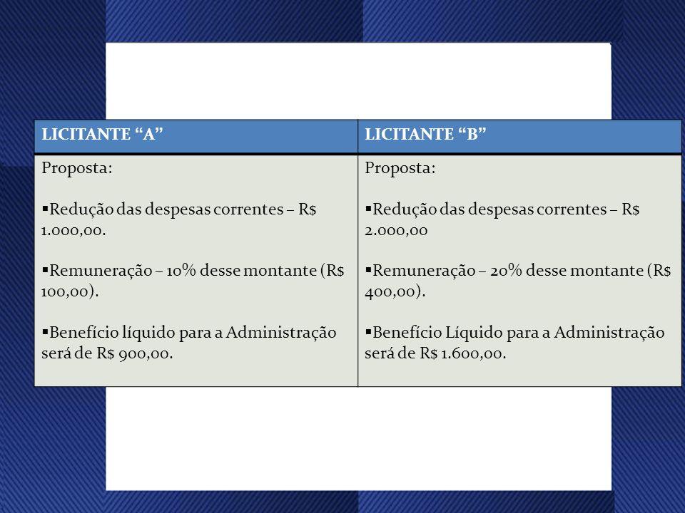 LICITANTE A LICITANTE B Proposta: Redução das despesas correntes – R$ 1.000,00. Remuneração – 10% desse montante (R$ 100,00).