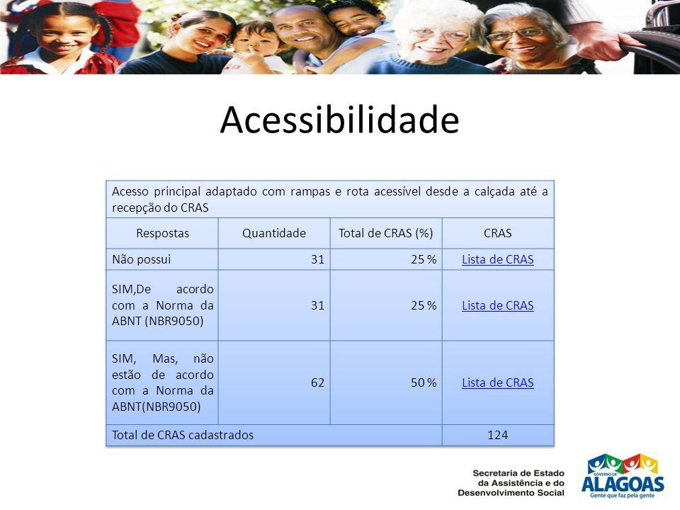 Acessibilidade Acesso principal adaptado com rampas e rota acessível desde a calçada até a recepção do CRAS.