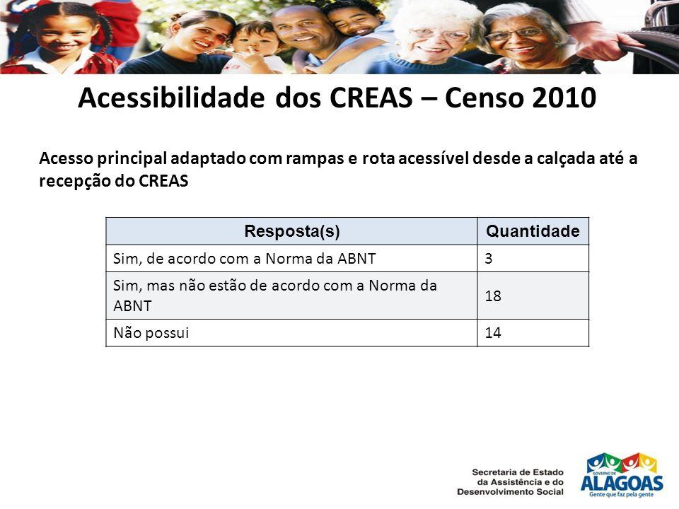 Acessibilidade dos CREAS – Censo 2010