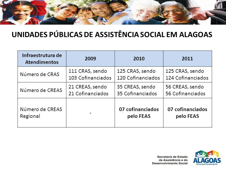 UNIDADES PÚBLICAS DE ASSISTÊNCIA SOCIAL EM ALAGOAS