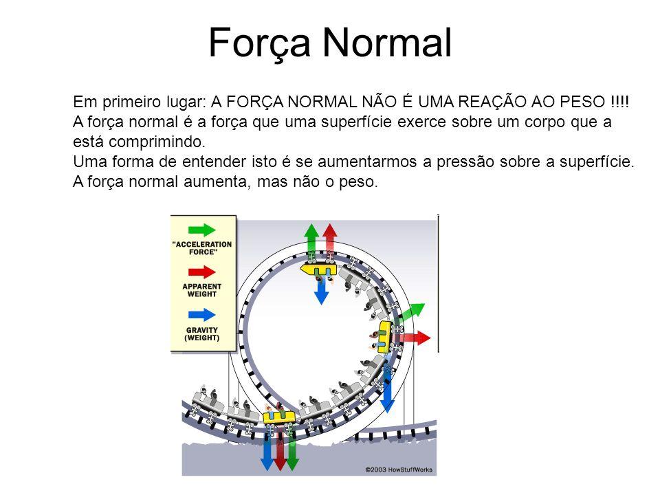 Força Normal Em primeiro lugar: A FORÇA NORMAL NÃO É UMA REAÇÃO AO PESO !!!!