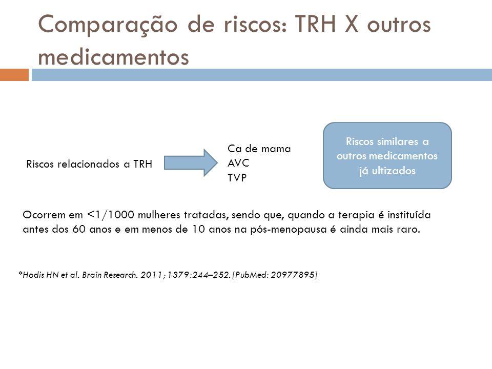 Comparação de riscos: TRH X outros medicamentos