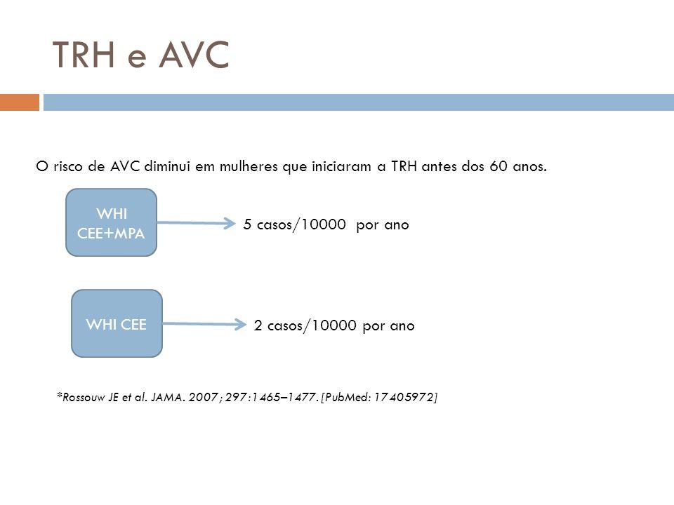 TRH e AVC O risco de AVC diminui em mulheres que iniciaram a TRH antes dos 60 anos. WHI CEE+MPA. 5 casos/10000 por ano.