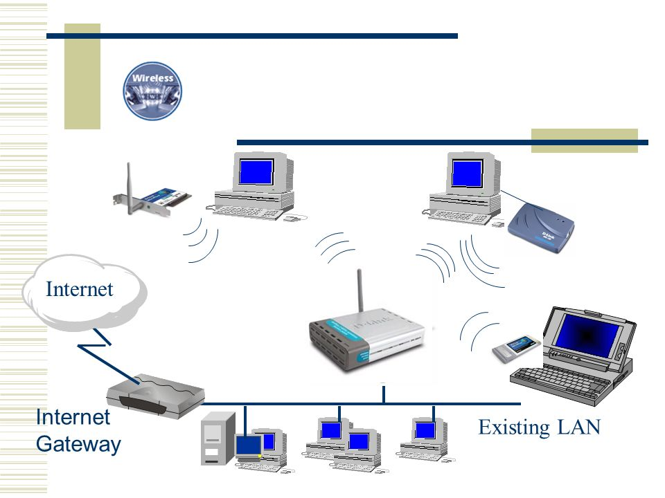 Internet Internet Gateway Existing LAN