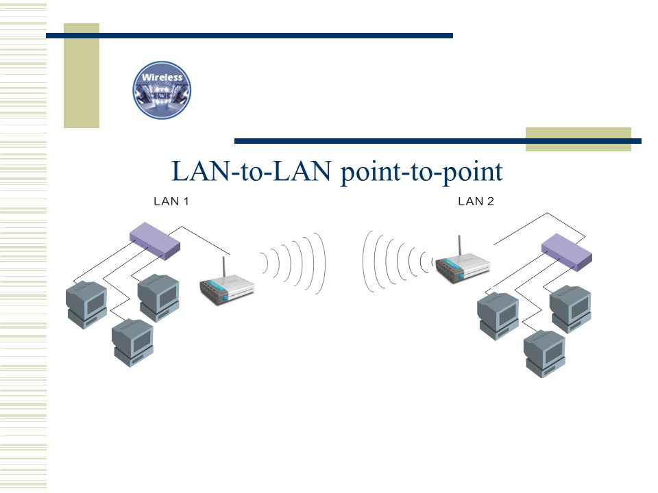 LAN-to-LAN point-to-point
