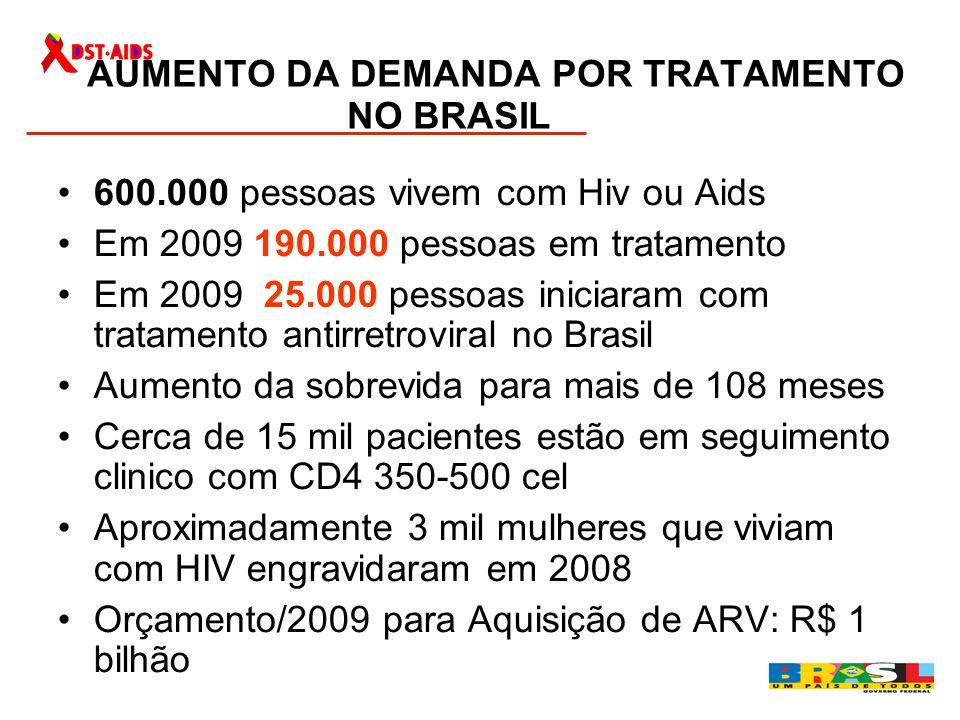 AUMENTO DA DEMANDA POR TRATAMENTO NO BRASIL