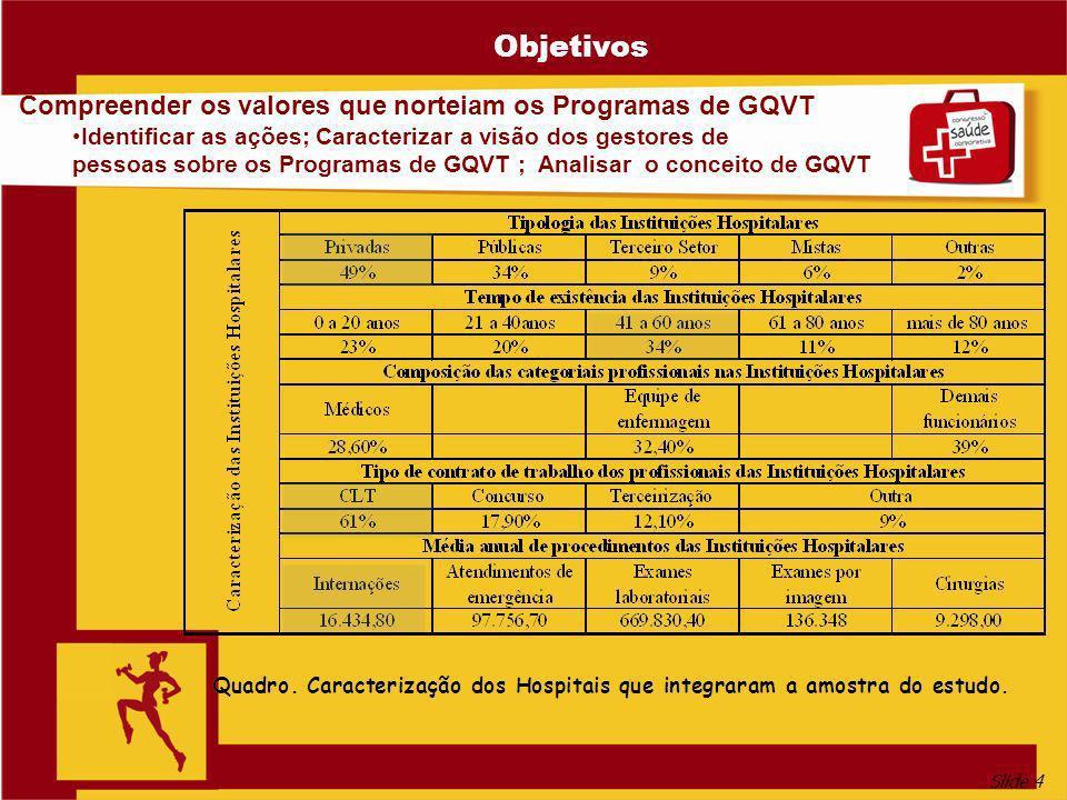 Objetivos Compreender os valores que norteiam os Programas de GQVT