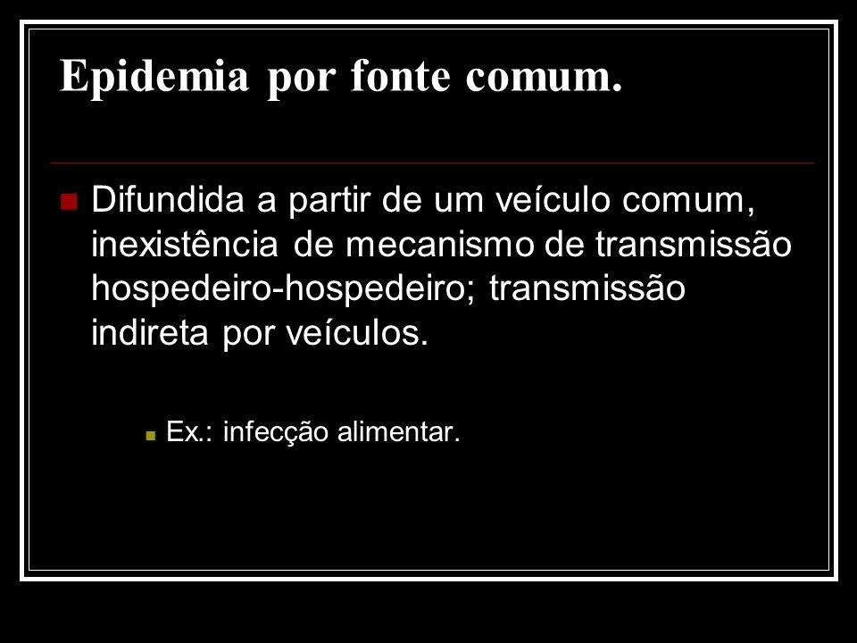 Epidemia por fonte comum.