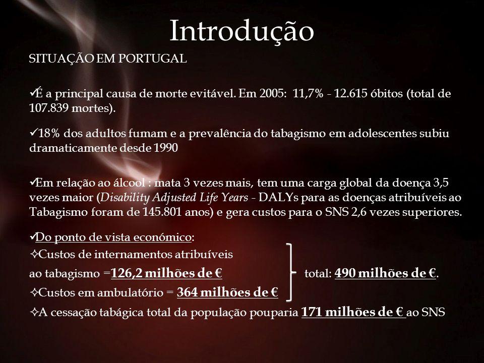 Introdução SITUAÇÃO EM PORTUGAL