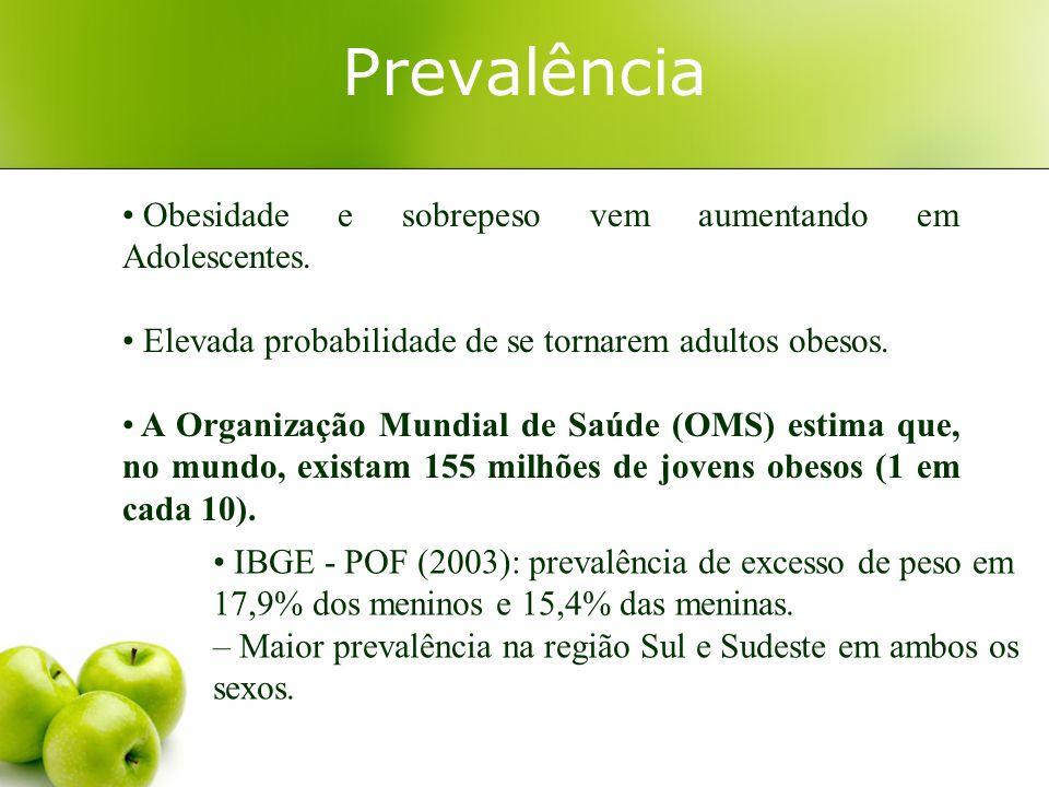 Prevalência Obesidade e sobrepeso vem aumentando em Adolescentes.