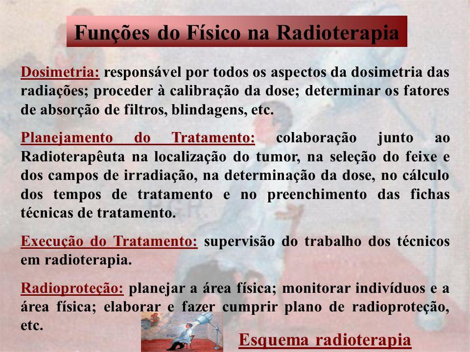 Funções do Físico na Radioterapia