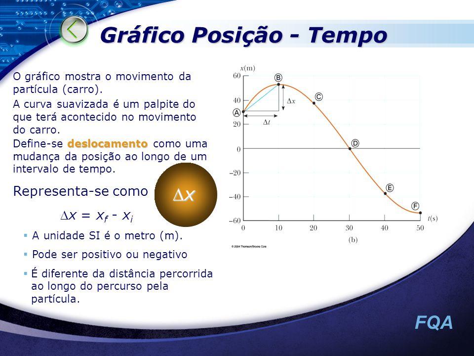 Gráfico Posição - Tempo