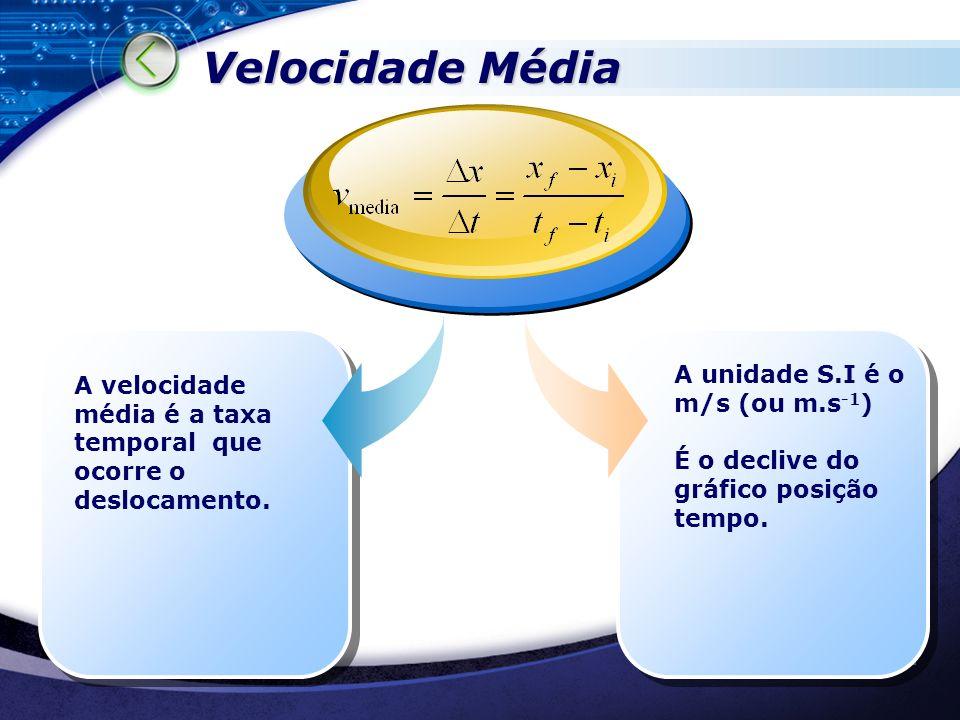 Velocidade Média A unidade S.I é o m/s (ou m.s-1)