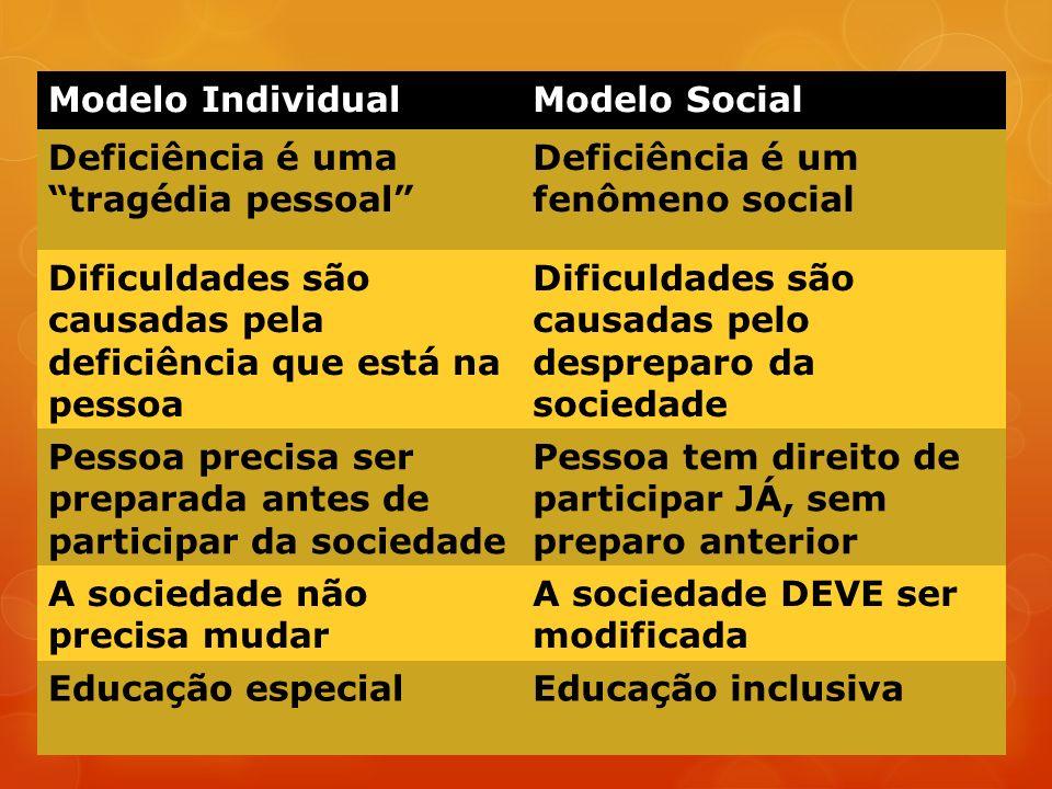 Modelo Individual Modelo Social. Deficiência é uma tragédia pessoal Deficiência é um fenômeno social.