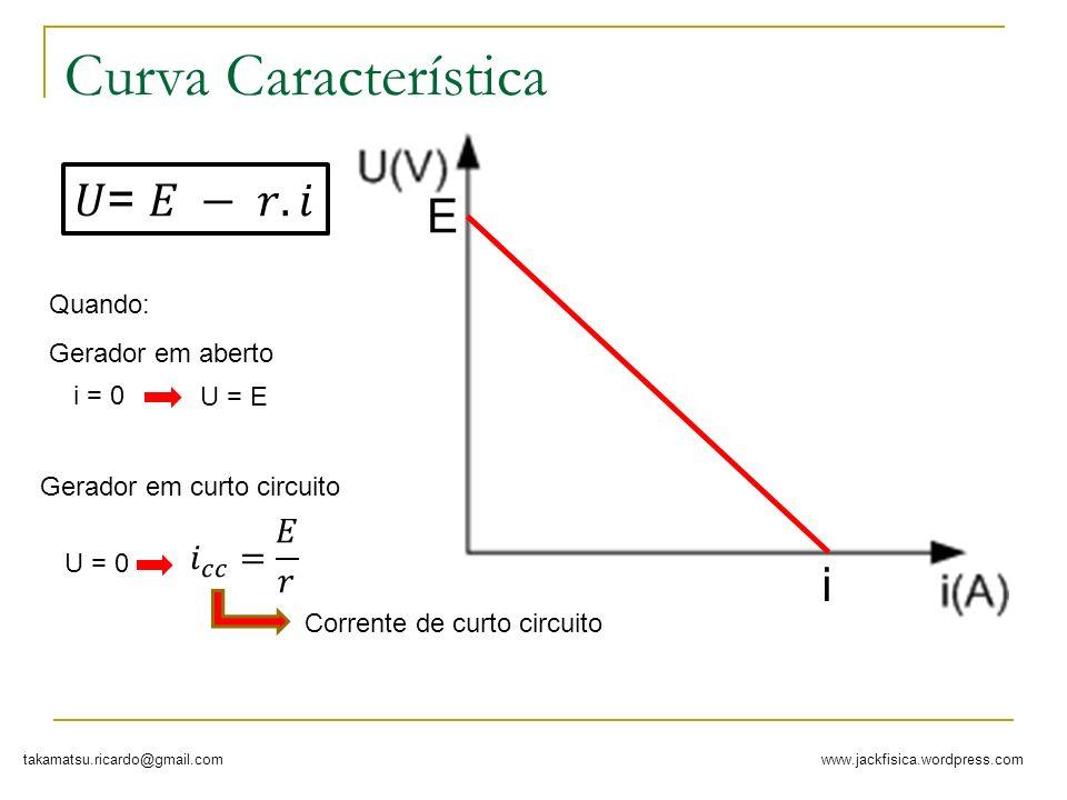 Curva Característica 𝑈= 𝐸 − 𝑟. 𝑖 E i 𝑖 𝑐𝑐 = 𝐸 𝑟 Quando:
