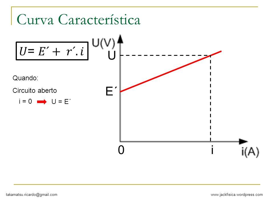Curva Característica 𝑈= 𝐸´+ 𝑟´. 𝑖 U E´ i Quando: Circuito aberto i = 0