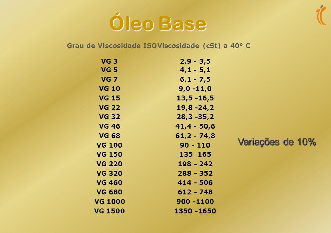 Óleo Base Variações de 10% VG 3 2,9 - 3,5 VG 5 4,1 - 5,1