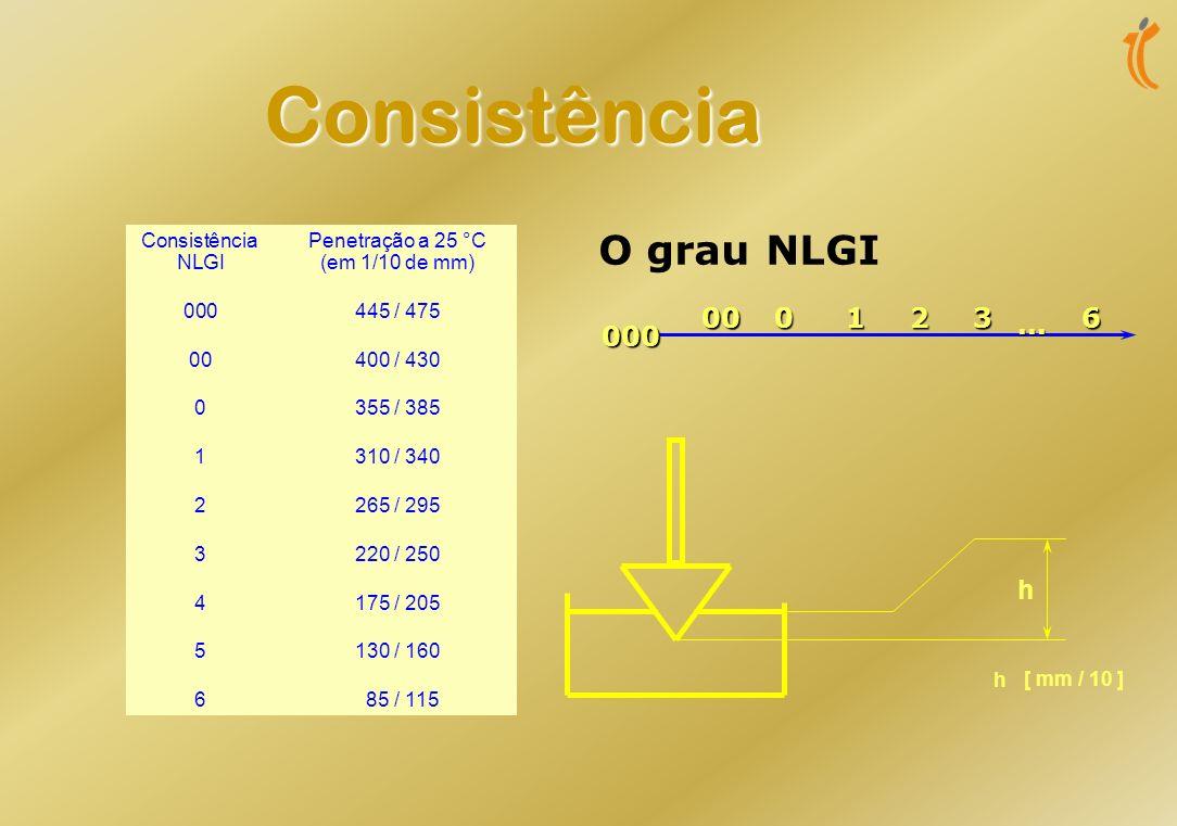 Consistência O grau NLGI 00 1 2 3 6 000 h ...