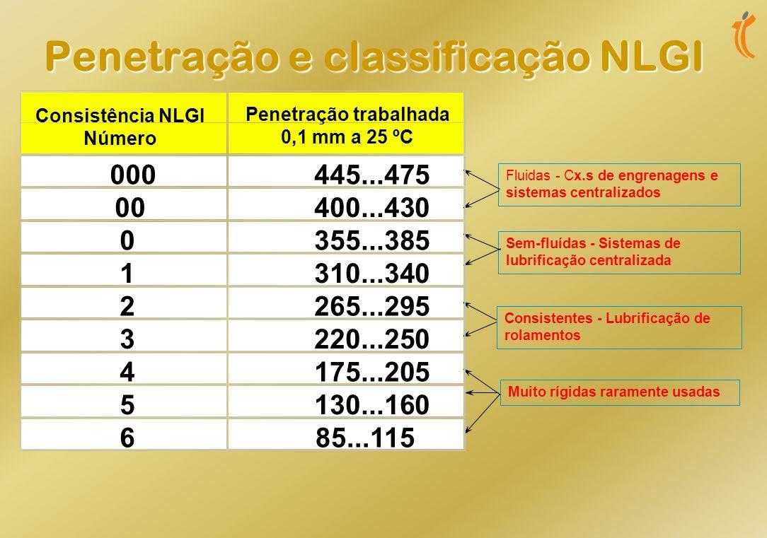 Penetração e classificação NLGI