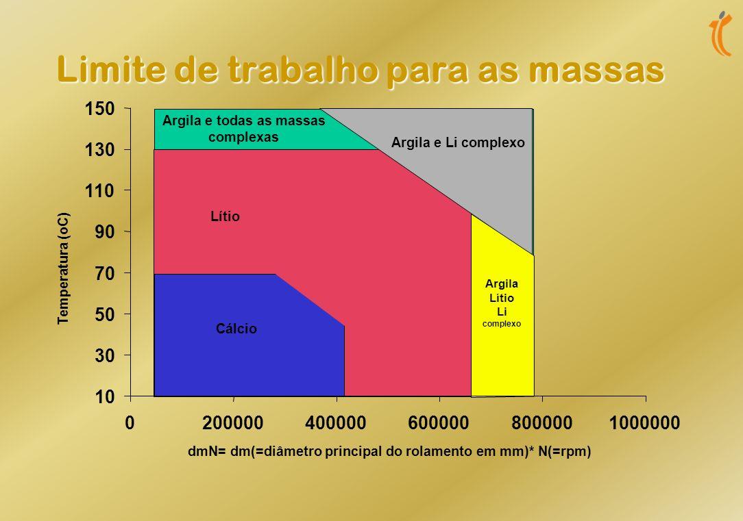 Limite de trabalho para as massas