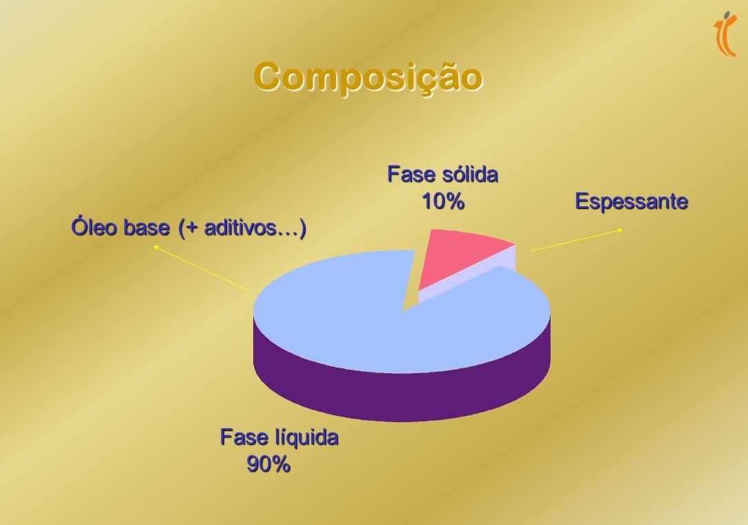 Composição Fase sólida 10% Espessante Óleo base (+ aditivos…)