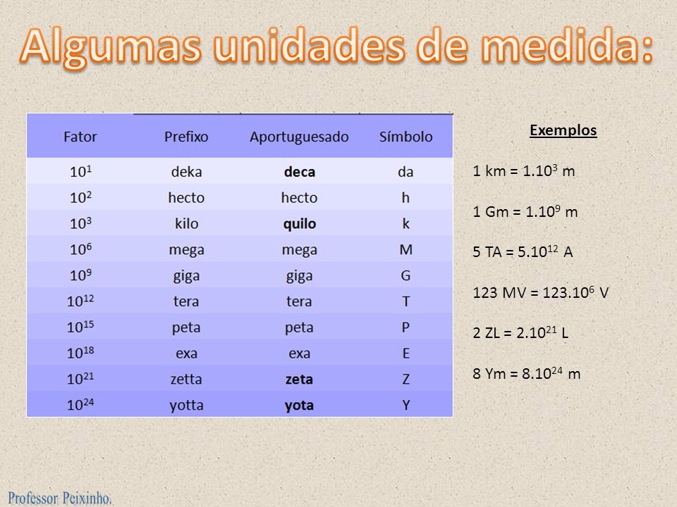 Algumas unidades de medida: