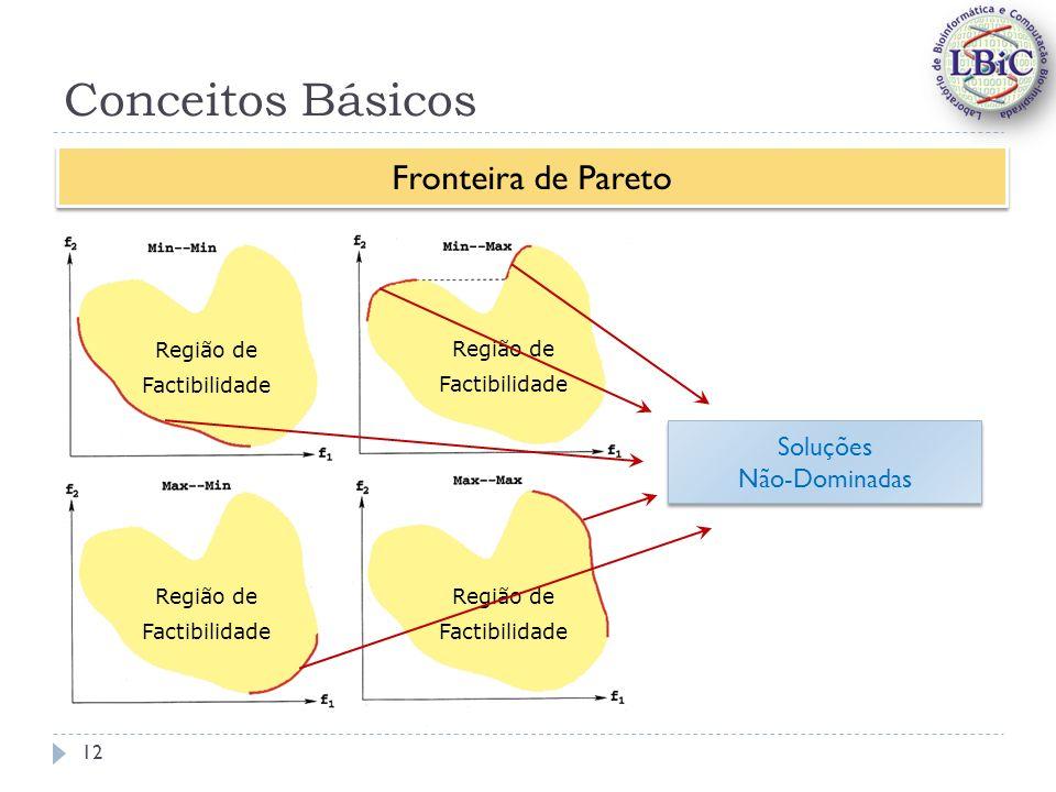 Conceitos Básicos Fronteira de Pareto Soluções Não-Dominadas Região de