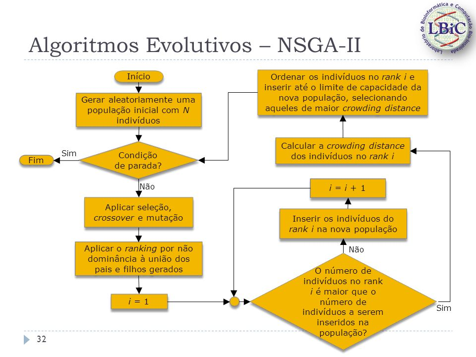 Algoritmos Evolutivos – NSGA-II