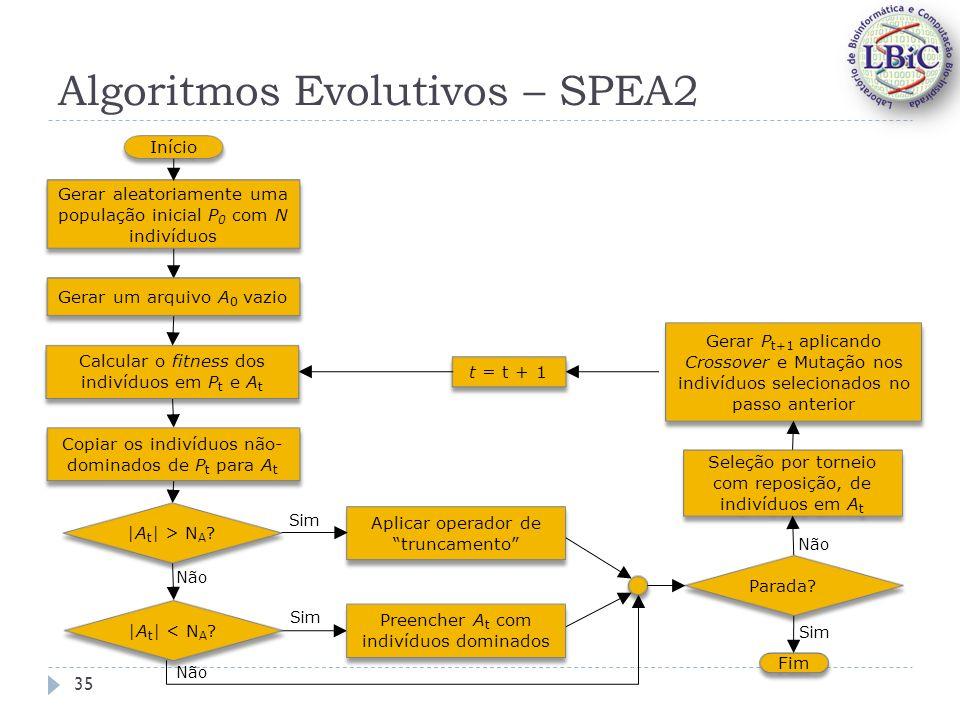 Algoritmos Evolutivos – SPEA2