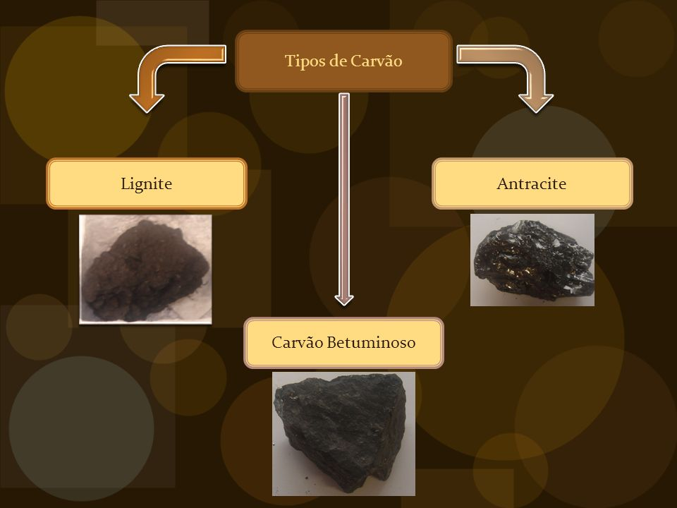 Tipos de Carvão Lignite Antracite Carvão Betuminoso